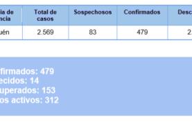 Coronavirus: nuevo comunicado del Comité de Emergencia Provincial 30/06/2020 – 13:00