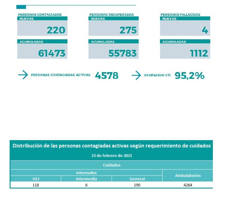 Neuquén termina el martes con 4 muertes y 220 nuevos casos de coronavirus
