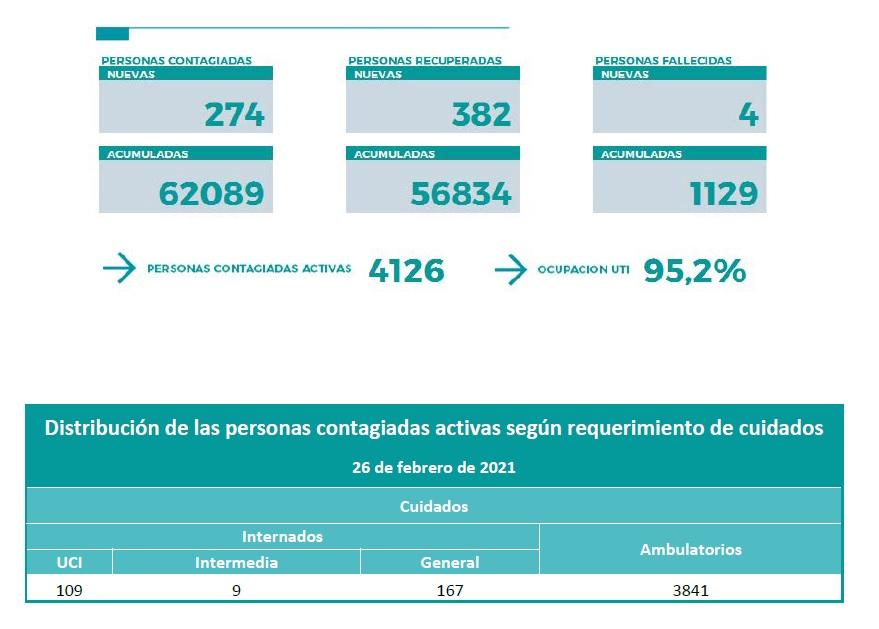 Coronavirus en Neuquén: 4 muertos y 274 nuevos casos