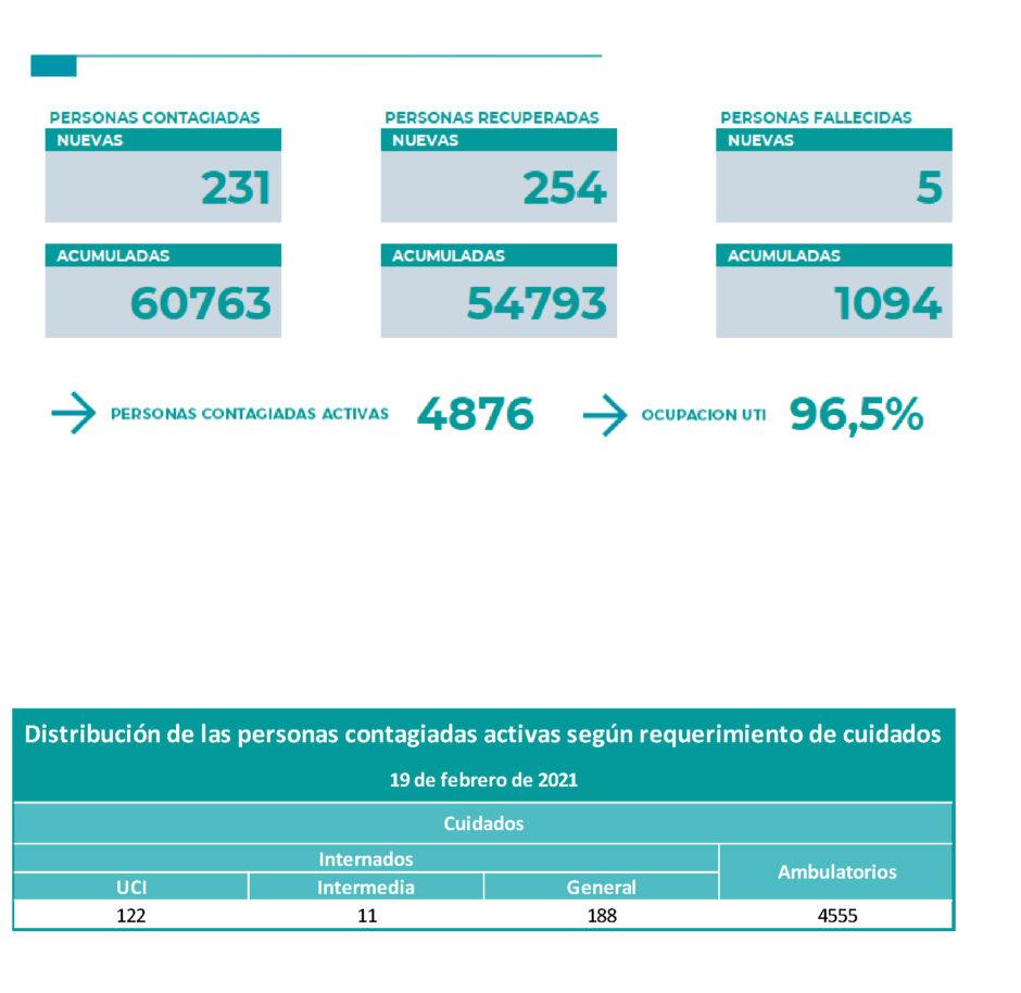 Coronavirus en Neuquén: 5 muertes y 231 nuevos casos por coronavirus