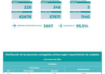 Coronavirus: nuevo comunicado del Comité de Emergencia Provincial. 02/03/2021 – 20:00