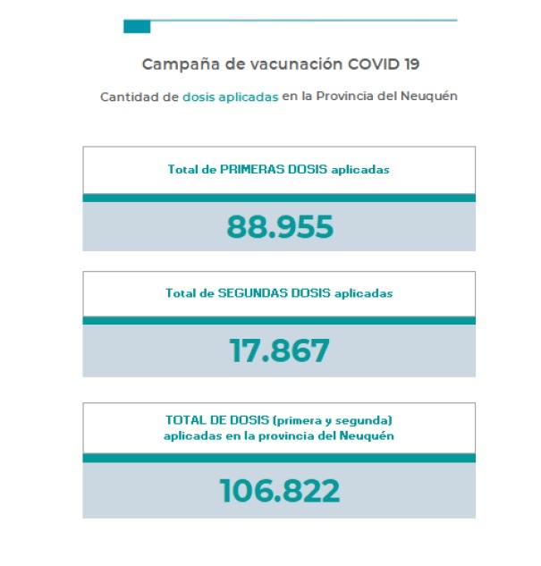 Neuquén:   1 fallecido y 197 nuevos casos de coronavirus