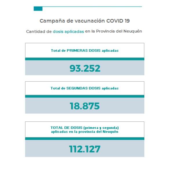El martes superó los 300 contagios por coronavirus en Neuquén