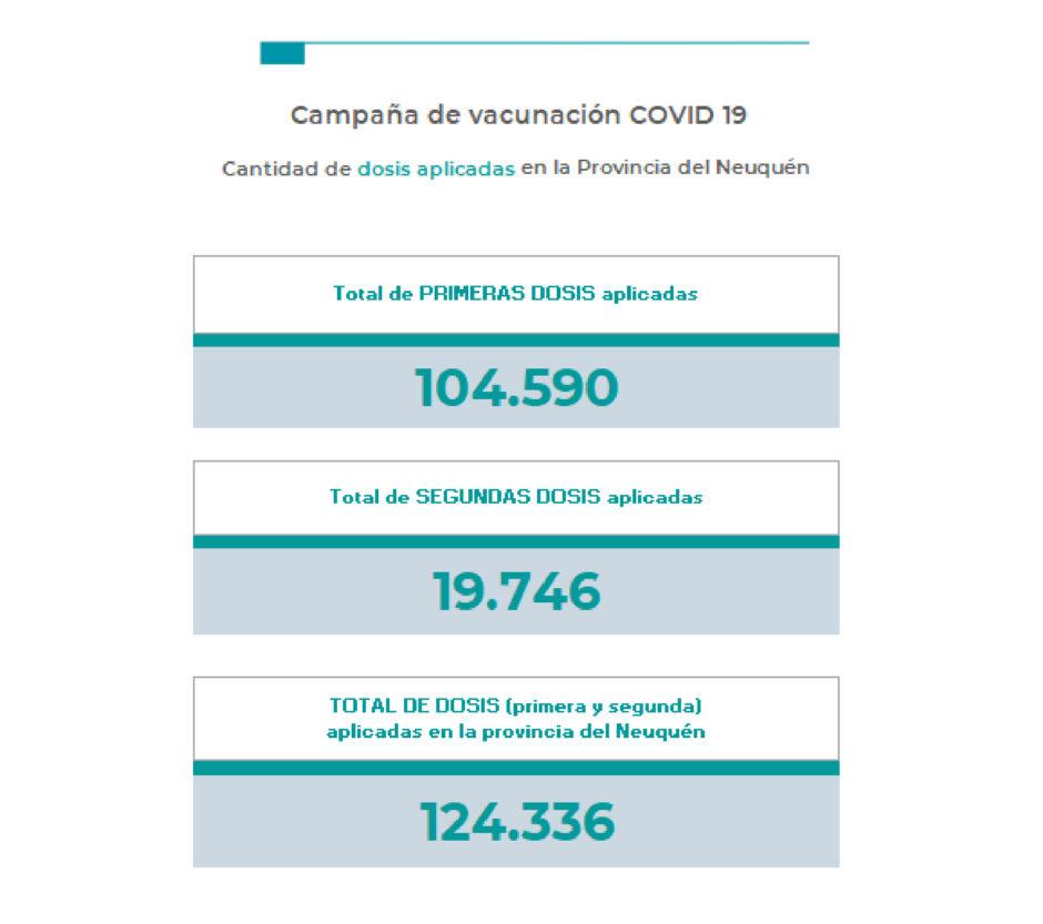 Crece la curva de contagios por coronavirus en Neuquén: el martes registró 450 nuevos casos. El porcentaje de ocupación de camas en salas de terapia intensiva también se incrementó al 80 por ciento.