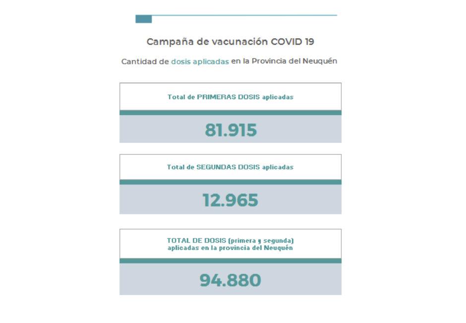 Neuquén termina el jueves con 1 persona fallecida y 132 nuevos casos de coronavirus