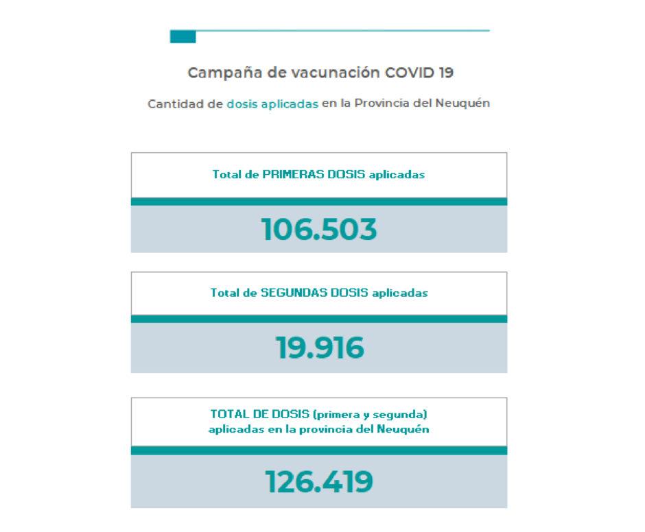 Coronavirus en Neuquén: 3 muertes y 318 nuevos casos. En toda la provincia hay 2533 casos activos