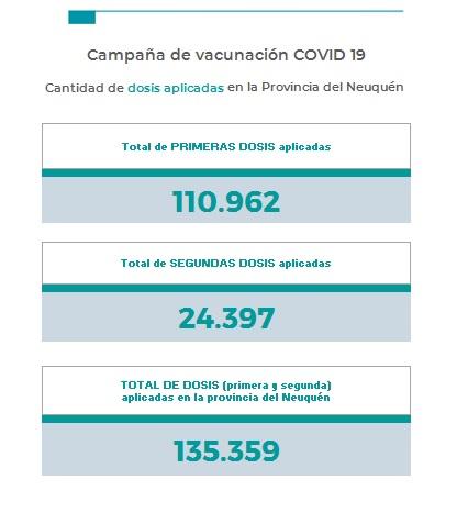 Neuquén reportó 408 nuevos casos y tres muertes por coronavirus.  La capital provincial superó los 1.100 casos activos y  la ocupación de terapia intensiva trepó al 96%.