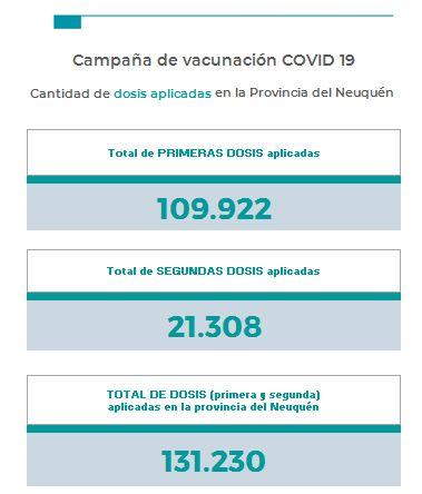 Coronavirus en Neuquén: 4 muertos y 320 nuevos casos. La ocupación de camas en salas UTI llegó al 92 por ciento.