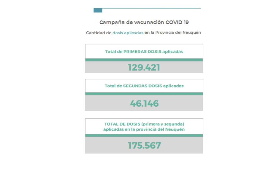 Neuquén tuvo 792 nuevos casos de coronavirus y nueve muertos. La mayor cantidad de contagios se registraron en la capital provincial, Plottier, Zapala y Las Lajas.