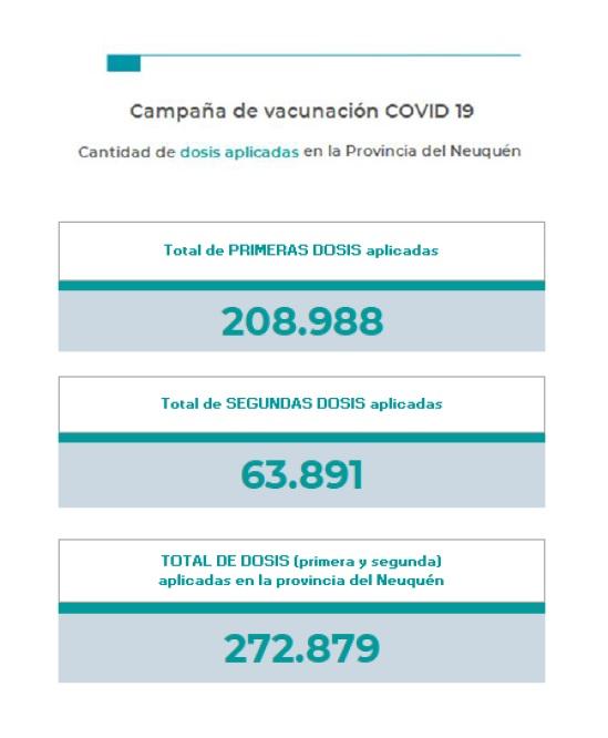 Neuquén termina el miércoles con 18 muertos y 504 nuevos contagios por coronavirus en las últimas 24 horas