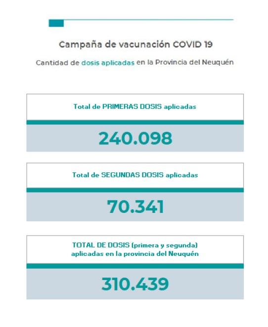 Coronavirus en Neuquén: 155 nuevos contagios y 6 pacientes fallecidos en la últimas 24 horas