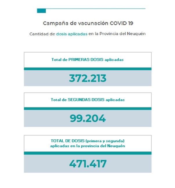 Coronavirus en Neuquén: 4 muertos y 166 nuevos contagios en las últimas 24 horas