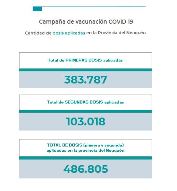 Coronavirus en Neuquén: 4 muertos y 187 nuevos casos