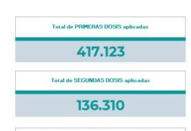 Neuquén:  225 nuevos contagios y cuatro pacientes fallecidos por Coronavirus en las últimas 24 horas
