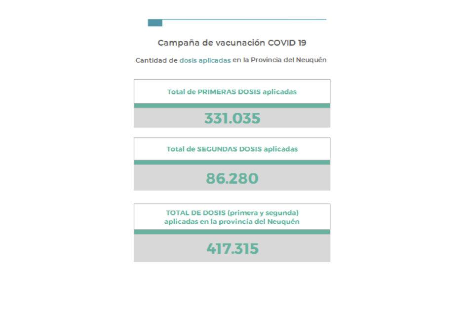 Coronavirus en Neuquén: 154 nuevos contagios y 1 persona fallecida en las últimas 24 horas