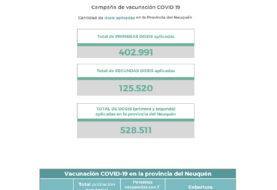 Neuquén termina el martes con 5 muertos y 221 nuevos contagios por coronavirus