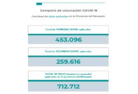 El Gobierno de Neuquén reportó 108 nuevos contagios y  sin pacientes fallecidos por coronavirus en las últimas 24 horas