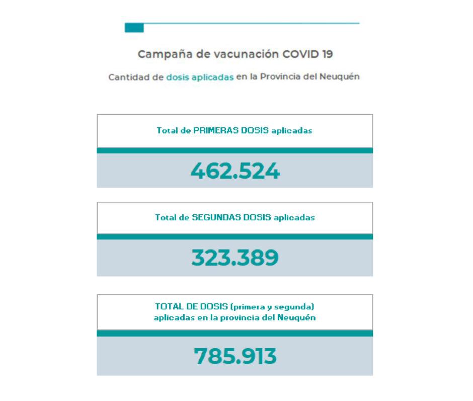Neuquén: Dos pacientes fallecidos y 49 nuevos casos de coronavirus en las últimas 24 horas
